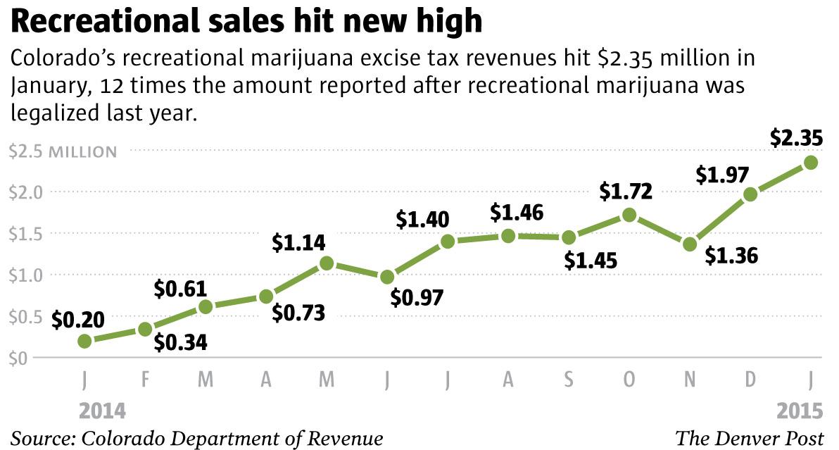 colorado-recreational-marijuana-sales-monthly-chart